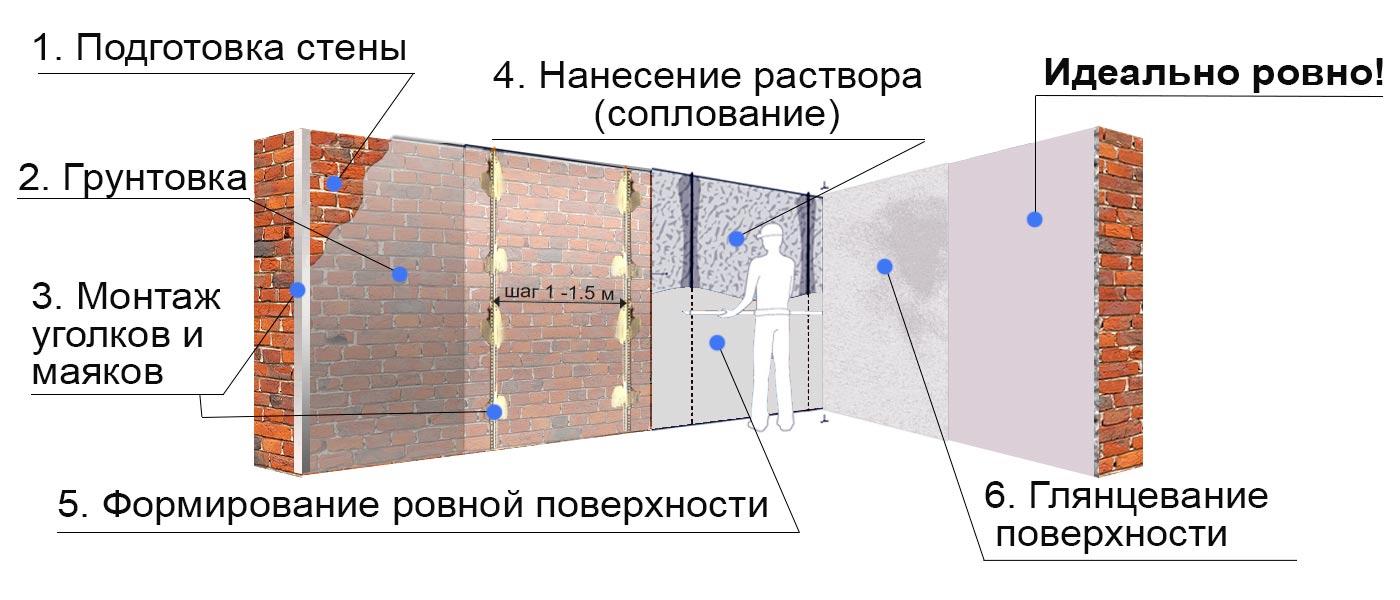 Как правильно заштукатурить внутренние и наружные углы стен